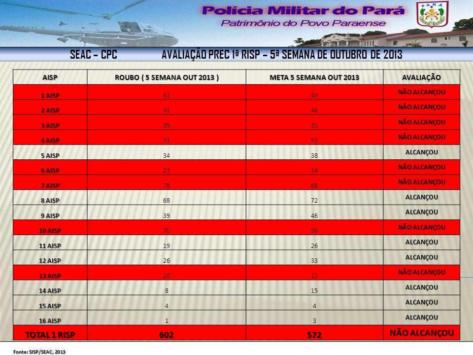 SEAC – CPC AVALIAÇÃO PREC- INDICADORES DE PRODUTIVIDADE - 1ª RISP INDICADORES DE PRODUTIVIDADE 5ª SEMANA OUT 2013