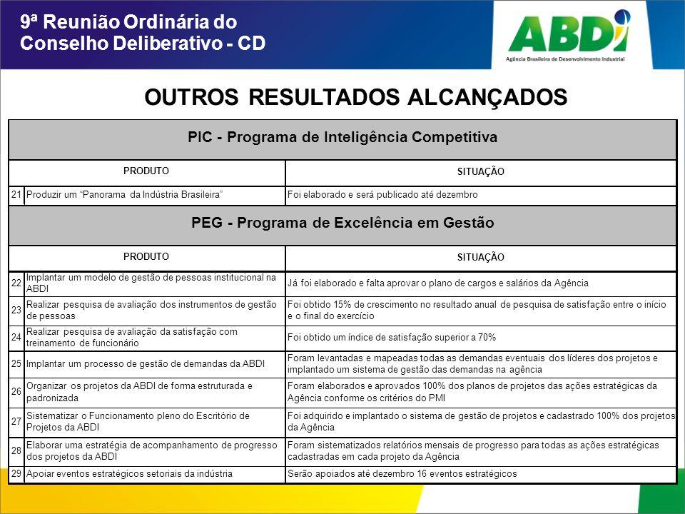 """OUTROS RESULTADOS ALCANÇADOS 9ª Reunião Ordinária do Conselho Deliberativo - CD SITUAÇÃO 21Produzir um """"Panorama da Indústria Brasileira""""Foi elaborado"""