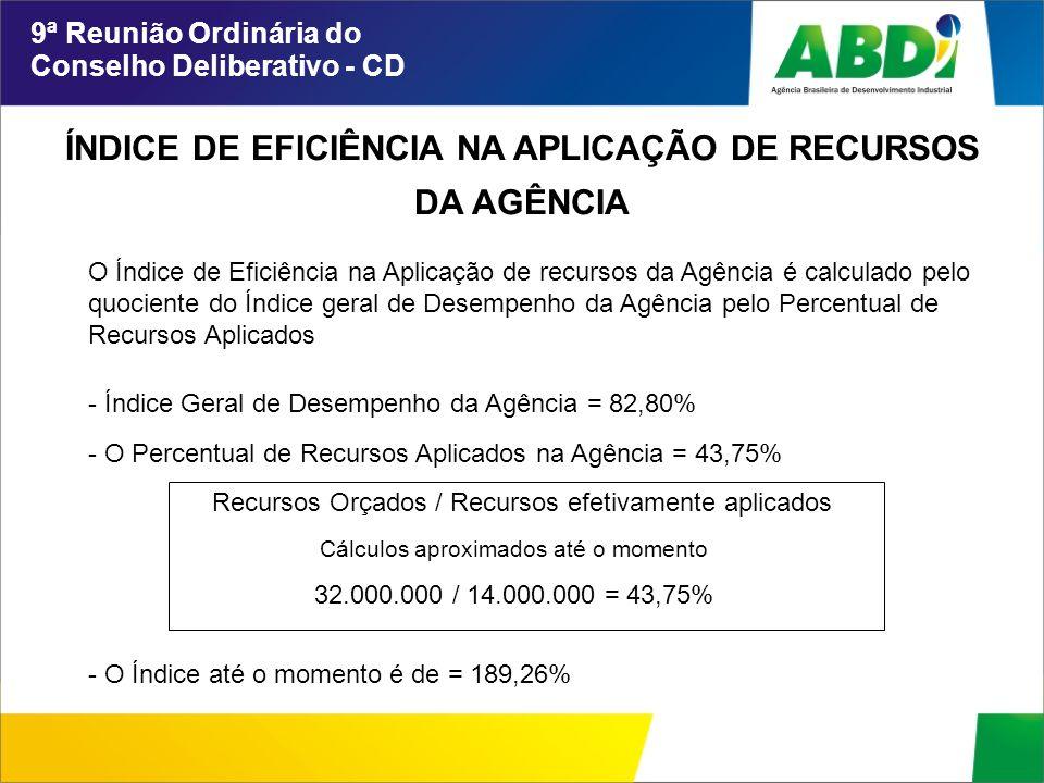 ÍNDICE DE EFICIÊNCIA NA APLICAÇÃO DE RECURSOS DA AGÊNCIA 9ª Reunião Ordinária do Conselho Deliberativo - CD O Índice de Eficiência na Aplicação de recursos da Agência é calculado pelo quociente do Índice geral de Desempenho da Agência pelo Percentual de Recursos Aplicados - Índice Geral de Desempenho da Agência = 82,80% - O Percentual de Recursos Aplicados na Agência = 43,75% Recursos Orçados / Recursos efetivamente aplicados Cálculos aproximados até o momento 32.000.000 / 14.000.000 = 43,75% - O Índice até o momento é de = 189,26%