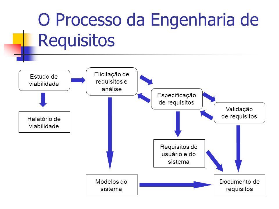 O Processo da Engenharia de Requisitos Estudo de viabilidade Relatório de viabilidade Elicitação de requisitos e análise Modelos do sistema Especifica
