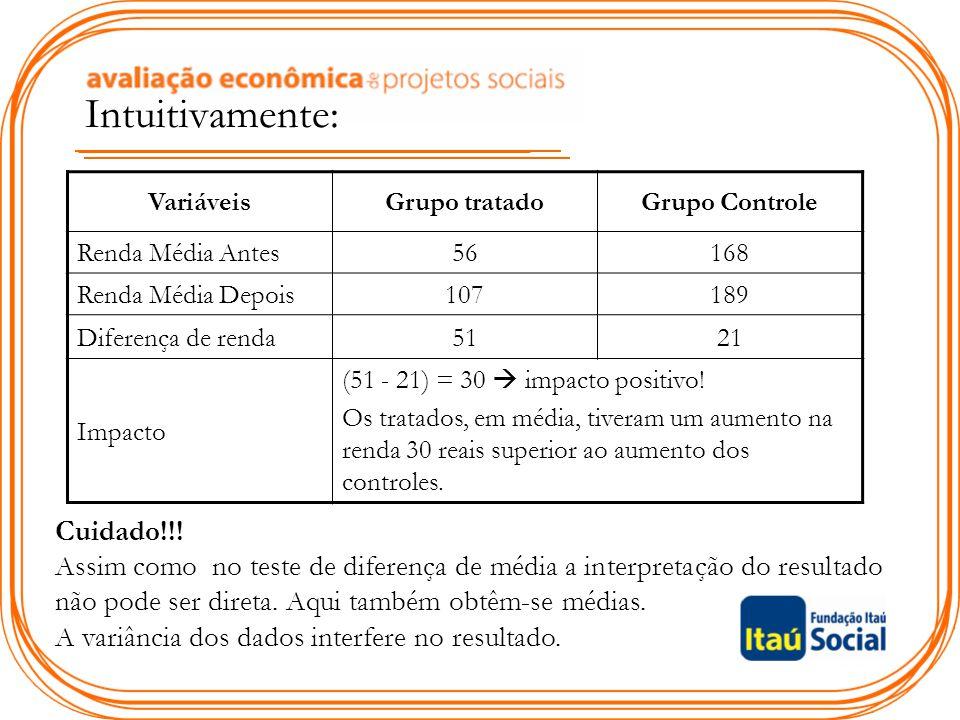 VariáveisGrupo tratadoGrupo Controle Renda Média Antes56168 Renda Média Depois107189 Diferença de renda5121 Impacto (51 - 21) = 30  impacto positivo.