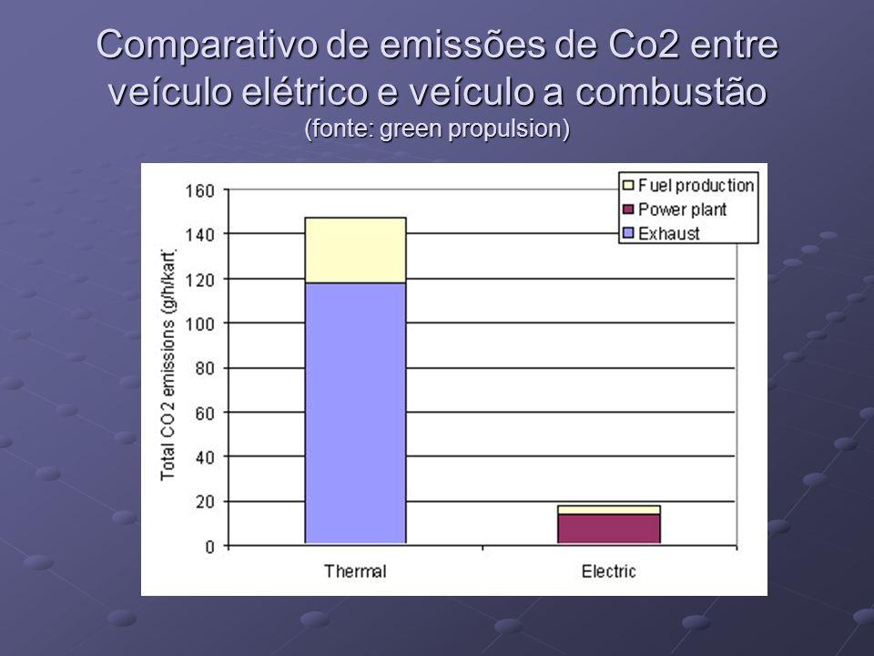 Comparativo de emissões de Co2 entre veículo elétrico e veículo a combustão (fonte: green propulsion)