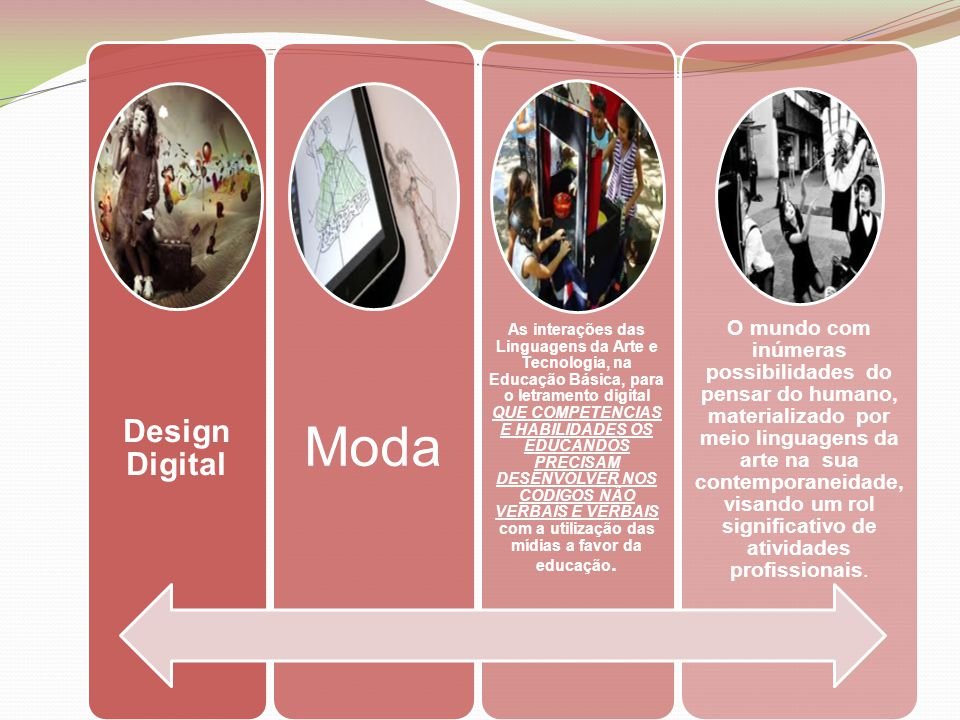 Design Digital Moda As interações das Linguagens da Arte e Tecnologia, na Educação Básica, para o letramento digital QUE COMPETENCIAS E HABILIDADES OS