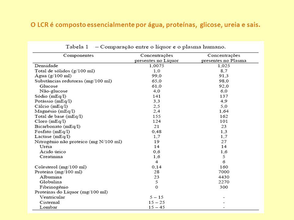 O LCR é composto essencialmente por água, proteínas, glicose, ureia e sais.