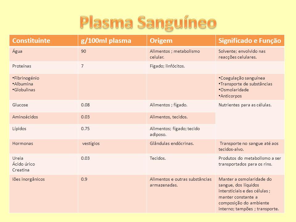 Constituinteg/100ml plasmaOrigemSignificado e Função Água90Alimentos ; metabolismo celular. Solvente; envolvido nas reacções celulares. Proteínas7Fíga