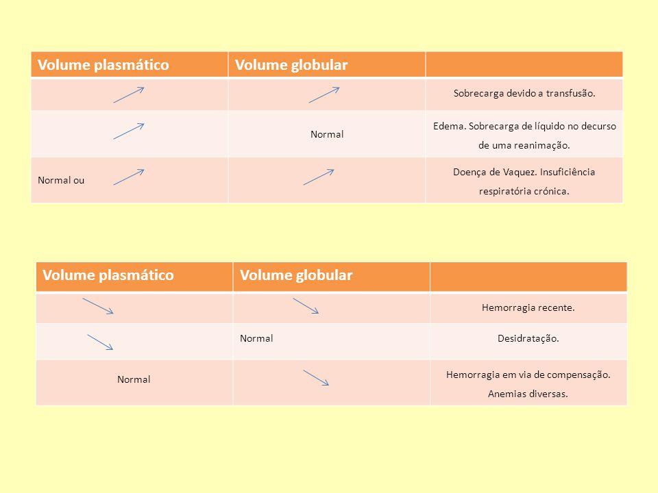 Volume plasmáticoVolume globular Sobrecarga devido a transfusão. Normal Edema. Sobrecarga de líquido no decurso de uma reanimação. Normal ou Doença de