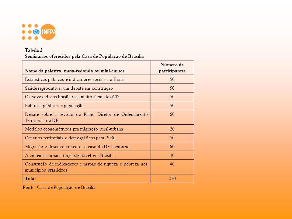 Ciclo (2002-2006): - três grupos de referência - Casas de População - resultados operacionais razoáveis, oferecendo cursos de curta e média duração, seminários e palestras em Demografia.