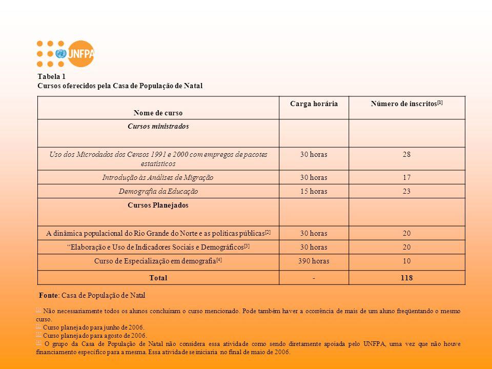 Tabela 2 Seminários oferecidos pela Casa de População de Brasília Nome da palestra, mesa-redonda ou mini-cursos Número de participantes Estatísticas públicas e indicadores sociais no Brasil50 Saúde reprodutiva: um debate em construção50 Os novos idosos brasileiros: muito além dos 60 50 Políticas públicas e população50 Debate sobre a revisão do Plano Diretor de Ordenamento Territorial do DF 60 Modelos econométricos pra migração rural-urbana20 Cenários territoriais e demográficos para 203050 Migração e desenvolvimento: o caso do DF e entorno60 A violência urbana (in)sustentável em Brasília40 Construção de indicadores e mapas de riqueza e pobreza nos municípios brasileiros 40 Total470 Fonte: Casa de População de Brasília