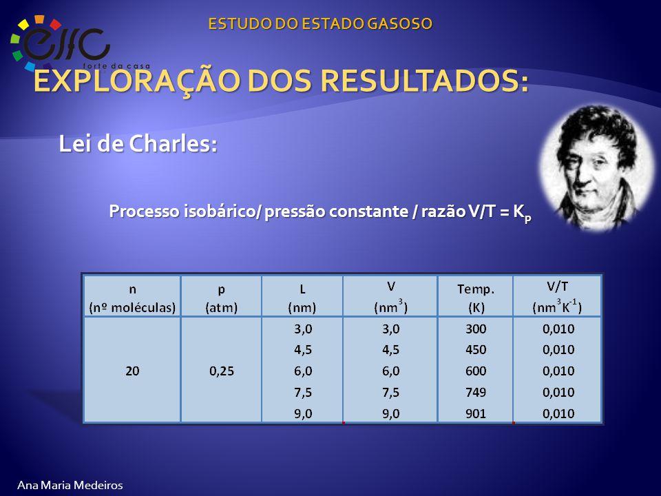 EXPLORAÇÃO DOS RESULTADOS: ESTUDO DO ESTADO GASOSO Ana Maria Medeiros Lei de Charles: Processo isobárico/ pressão constante / razão V/T = K p