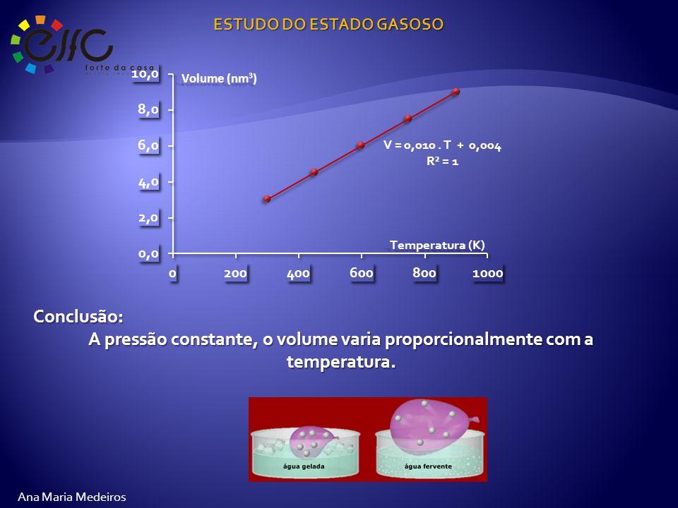 ESTUDO DO ESTADO GASOSO Ana Maria Medeiros Conclusão: A pressão constante, o volume varia proporcionalmente com a temperatura.
