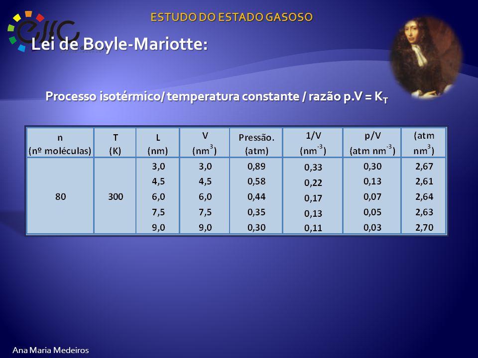 ESTUDO DO ESTADO GASOSO Ana Maria Medeiros Lei de Boyle-Mariotte: Processo isotérmico/ temperatura constante / razão p.V = K T