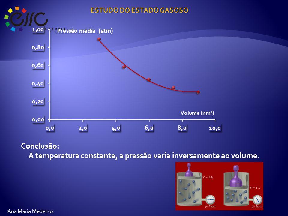 ESTUDO DO ESTADO GASOSO Ana Maria Medeiros Conclusão: A temperatura constante, a pressão varia inversamente ao volume.