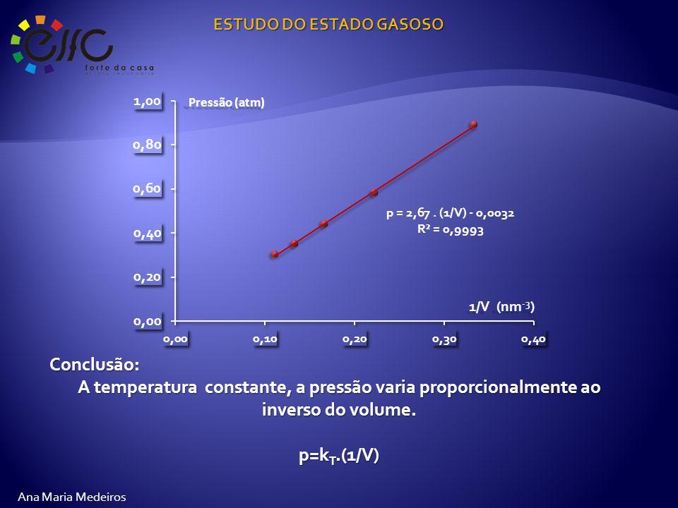ESTUDO DO ESTADO GASOSO Ana Maria Medeiros Conclusão: A temperatura constante, a pressão varia proporcionalmente ao inverso do volume.