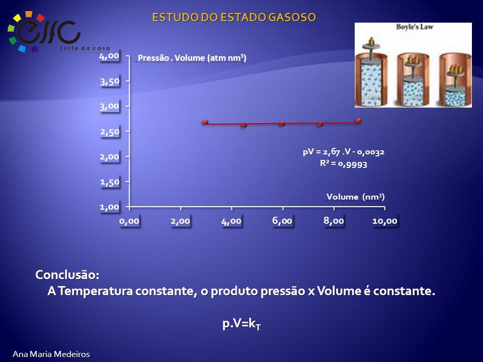 Conclusão: A Temperatura constante, o produto pressão x Volume é constante.
