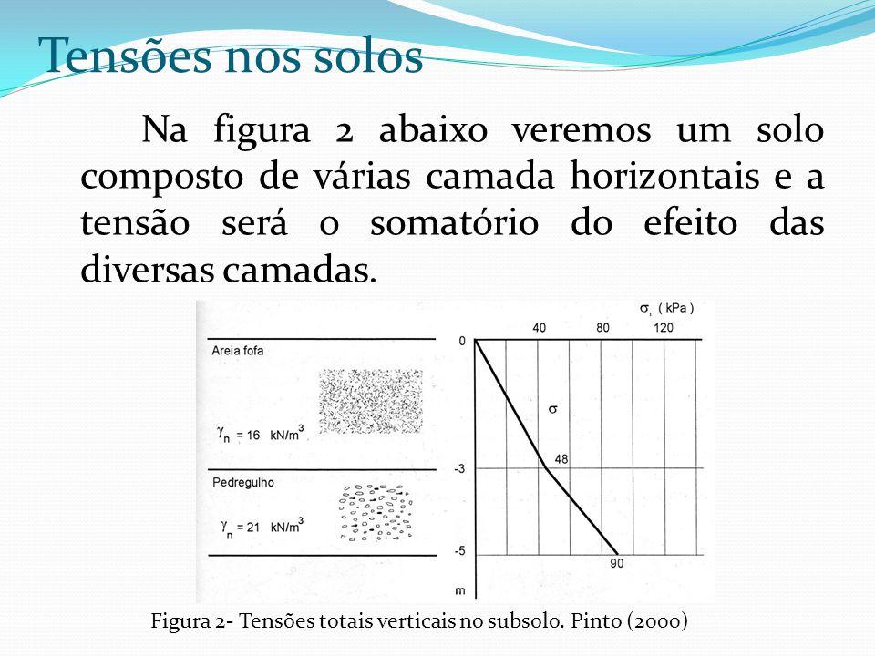 Na figura 2 abaixo veremos um solo composto de várias camada horizontais e a tensão será o somatório do efeito das diversas camadas. Tensões nos solos