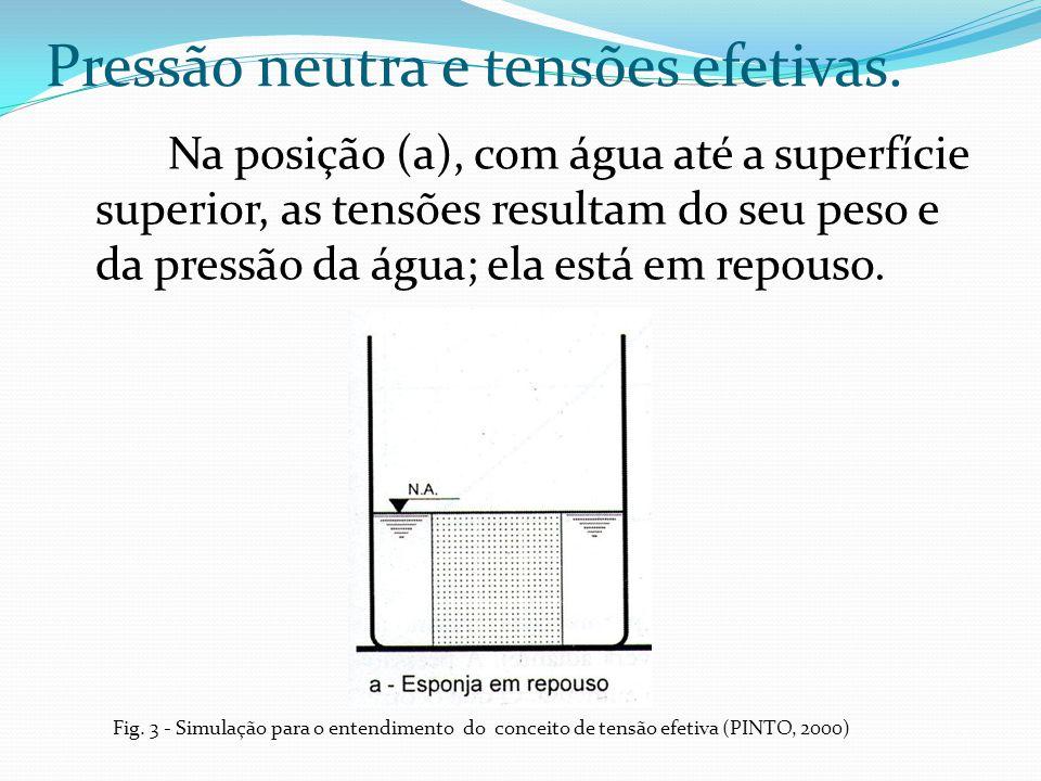 Na posição (a), com água até a superfície superior, as tensões resultam do seu peso e da pressão da água; ela está em repouso. Pressão neutra e tensõe