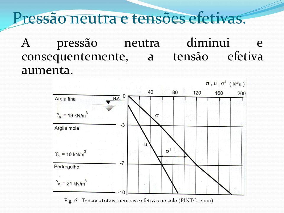 A pressão neutra diminui e consequentemente, a tensão efetiva aumenta. Pressão neutra e tensões efetivas. Fig. 6 - Tensões totais, neutras e efetivas