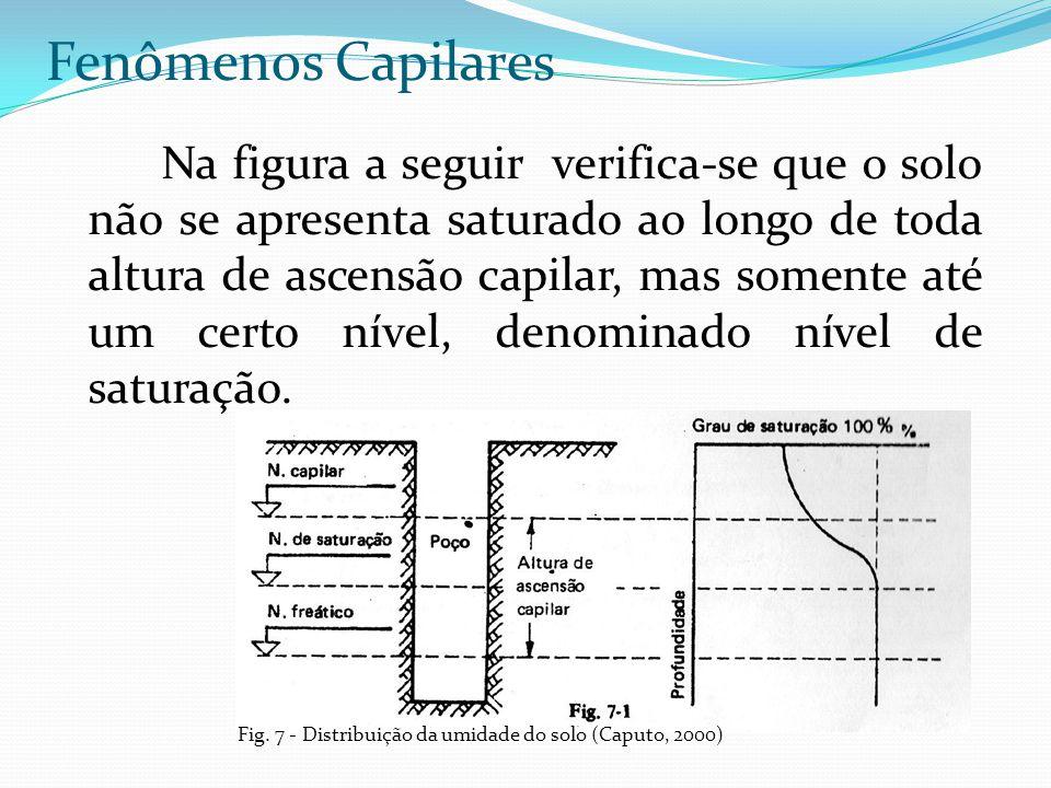 Fenômenos Capilares Na figura a seguir verifica-se que o solo não se apresenta saturado ao longo de toda altura de ascensão capilar, mas somente até u