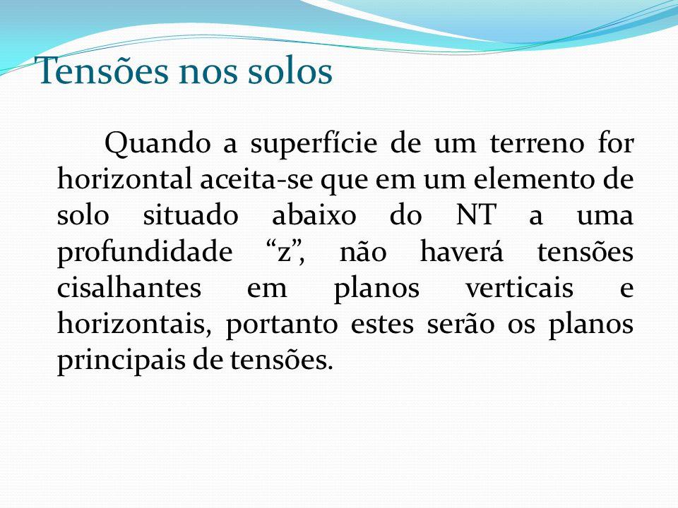 """Quando a superfície de um terreno for horizontal aceita-se que em um elemento de solo situado abaixo do NT a uma profundidade """"z"""", não haverá tensões"""