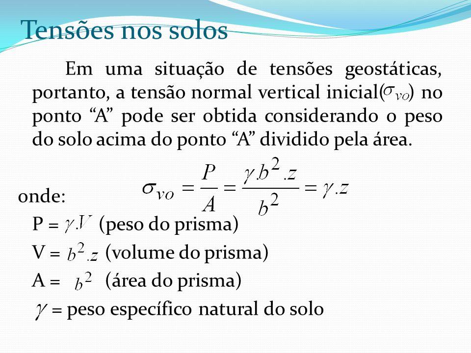"""Em uma situação de tensões geostáticas, portanto, a tensão normal vertical inicial( ) no ponto """"A"""" pode ser obtida considerando o peso do solo acima d"""