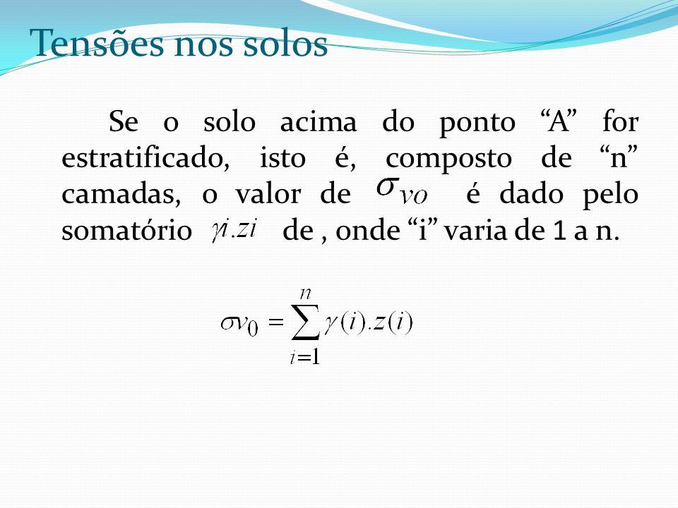 """Se o solo acima do ponto """"A"""" for estratificado, isto é, composto de """"n"""" camadas, o valor de é dado pelo somatório de, onde """"i"""" varia de 1 a n. Tensões"""