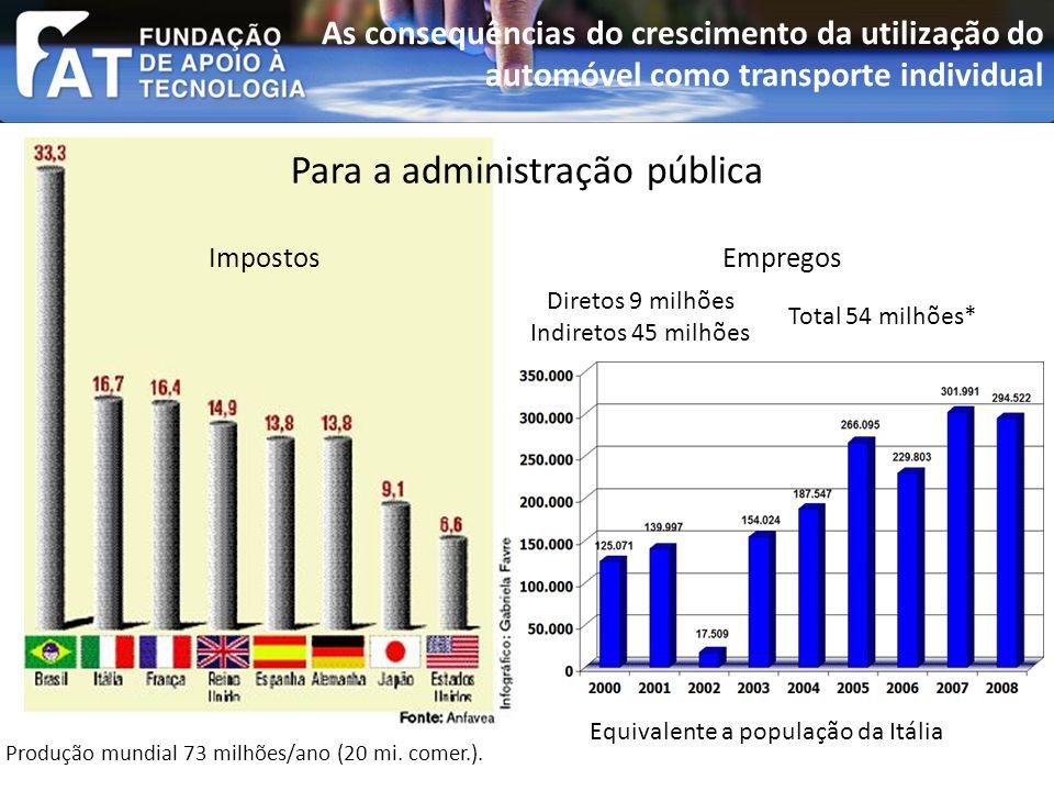 ImpostosEmpregos Produção mundial 73 milhões/ano (20 mi.