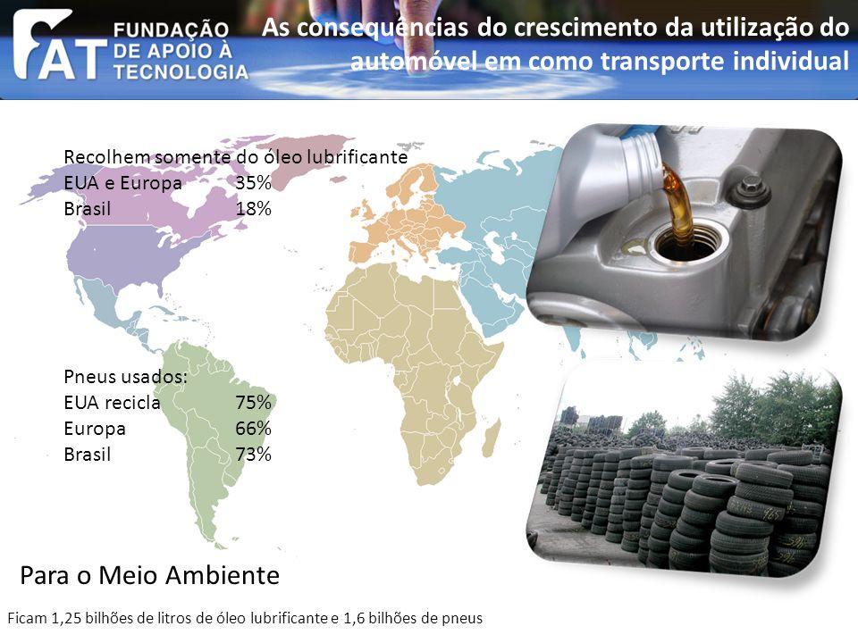 Ficam 1,25 bilhões de litros de óleo lubrificante e 1,6 bilhões de pneus Pneus usados: EUA recicla 75% Europa 66% Brasil 73% Recolhem somente do óleo lubrificante EUA e Europa35% Brasil 18% As consequências do crescimento da utilização do automóvel em como transporte individual Para o Meio Ambiente