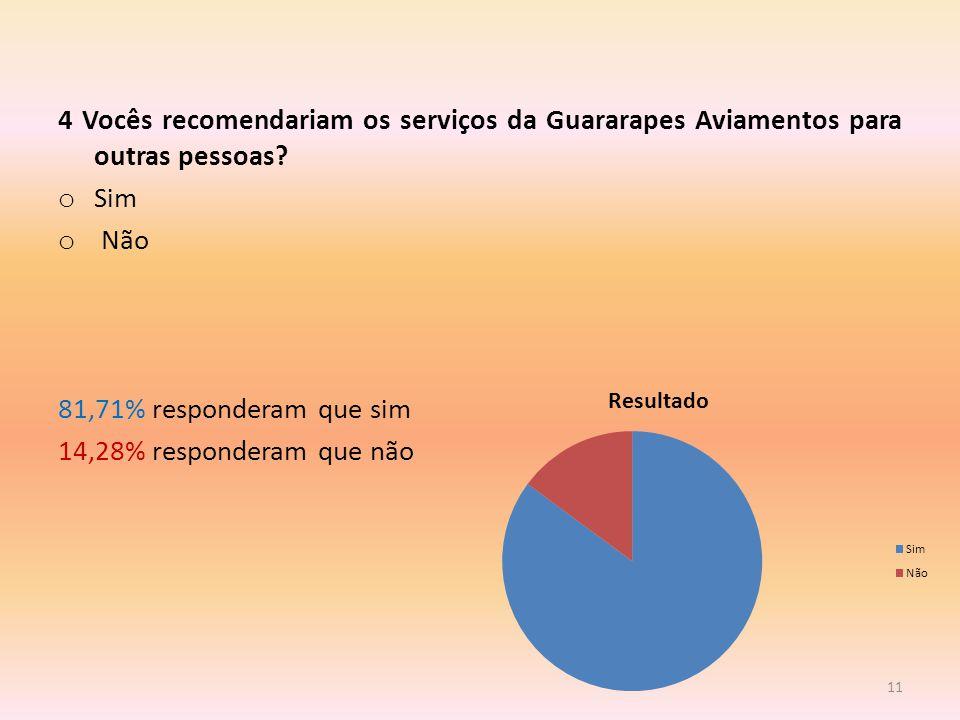 4 Vocês recomendariam os serviços da Guararapes Aviamentos para outras pessoas.