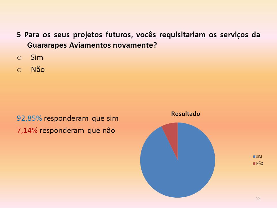 5 Para os seus projetos futuros, vocês requisitariam os serviços da Guararapes Aviamentos novamente.