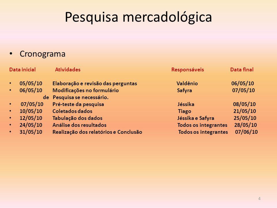 Pesquisa mercadológica Cronograma Data inicial Atividades Responsáveis Data final 05/05/10 Elaboração e revisão das perguntas Valdênio 06/05/10 06/05/10 Modificações no formulário Safyra 07/05/10 de Pesquisa se necessário.