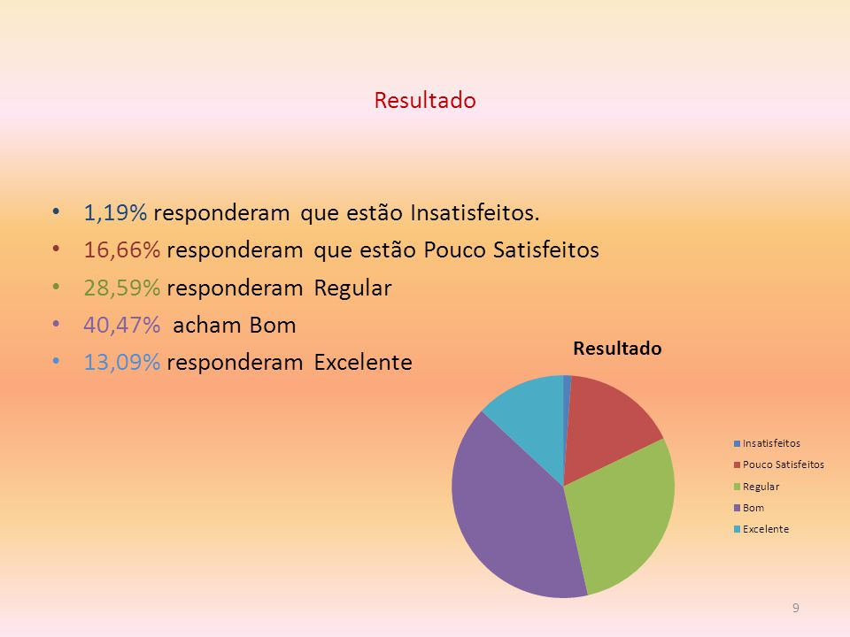 Resultado 1,19% responderam que estão Insatisfeitos.