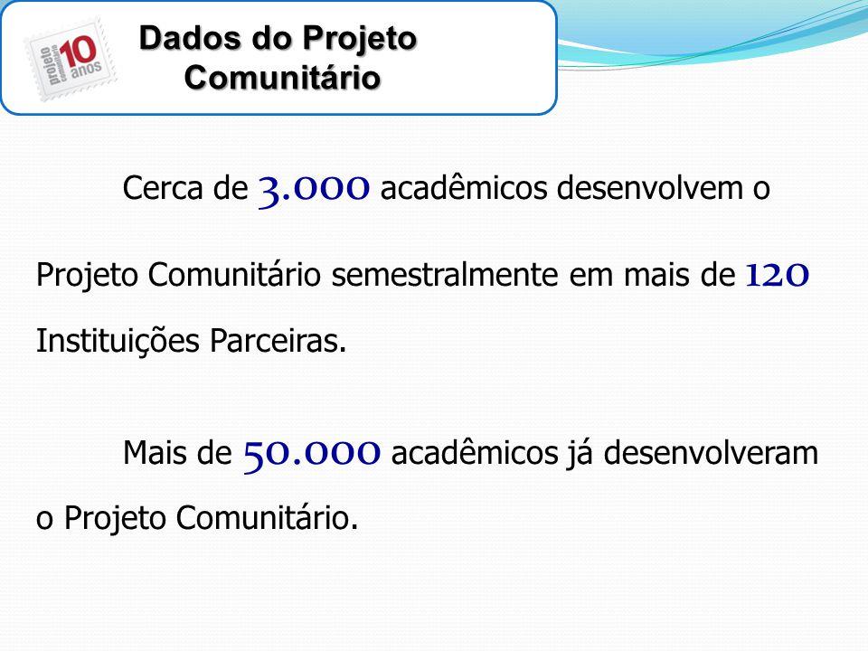 Dados do Projeto Comunitário Comunitário Cerca de 3.000 acadêmicos desenvolvem o Projeto Comunitário semestralmente em mais de 120 Instituições Parceiras.
