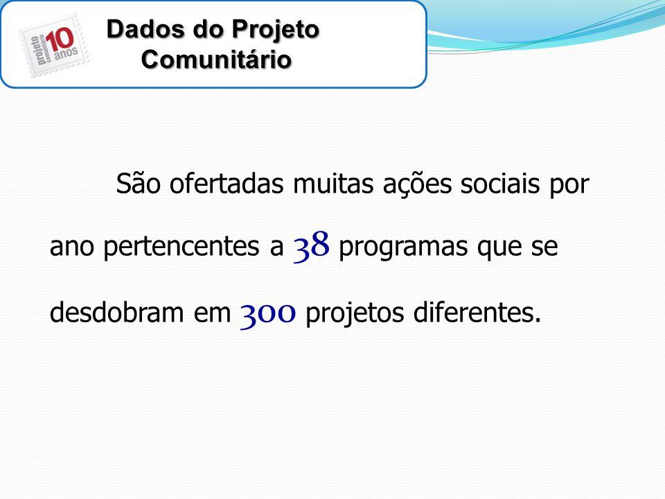 Dados do Projeto Comunitário Comunitário São ofertadas muitas ações sociais por ano pertencentes a 38 programas que se desdobram em 300 projetos diferentes.