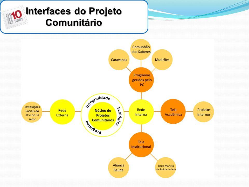 Interfaces do Projeto Comunitário