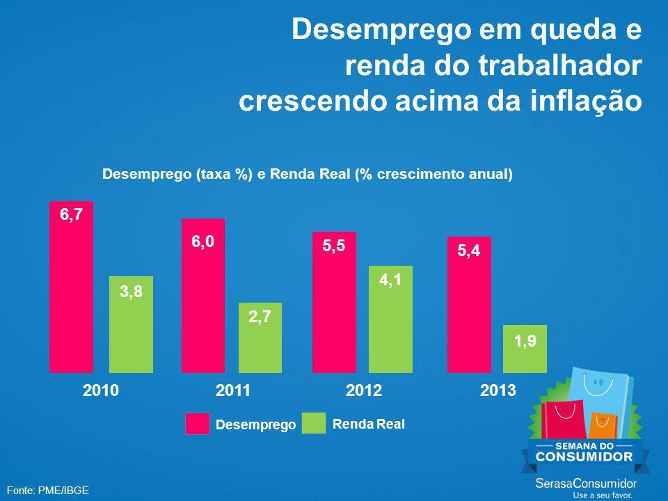 Desemprego em queda e renda do trabalhador crescendo acima da inflação Fonte: PME/IBGE 6,7 3,8 6,0 2,7 5,5 4,1 5,4 1,9 2010201120122013 Desemprego Renda Real Desemprego (taxa %) e Renda Real (% crescimento anual)