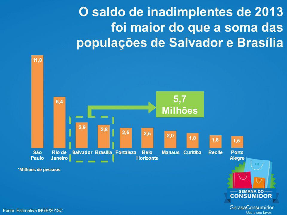 O saldo de inadimplentes de 2013 foi maior do que a soma das populações de Salvador e Brasília Fonte: Estimativa IBGE/2013C São Paulo Rio de Janeiro SalvadorBrasíliaFortalezaBelo Horizonte ManausCuritibaRecifePorto Alegre 11,8 6,4 2,9 2,8 2,6 2,5 2,0 1,8 1,6 1,5 5,7 Milhões *Milhões de pessoas