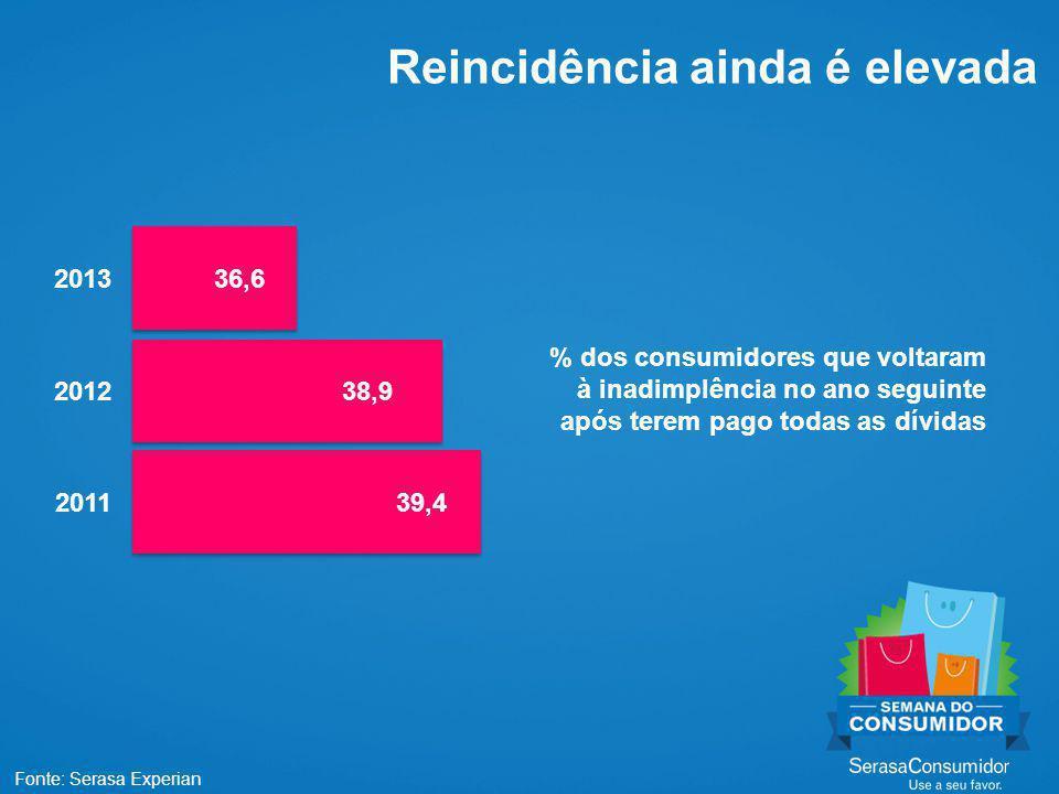 Reincidência ainda é elevada Fonte: Serasa Experian 39,4 38,9 36,6 % dos consumidores que voltaram à inadimplência no ano seguinte após terem pago todas as dívidas 2013 2012 2011