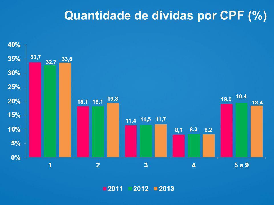 Quantidade de dívidas por CPF (%)