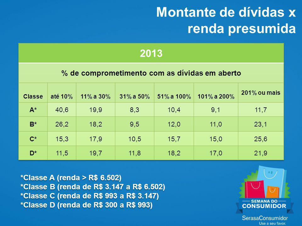 Inadimplência do consumidor no Brasil X outros países Fontes: Bancos Centrais dos países selecionados 6,7 5,8 5,3 3,8 2,4 2,1 1,8 Brasil Colômbia México Uruguai EUA Chile Canadá % dos empréstimos
