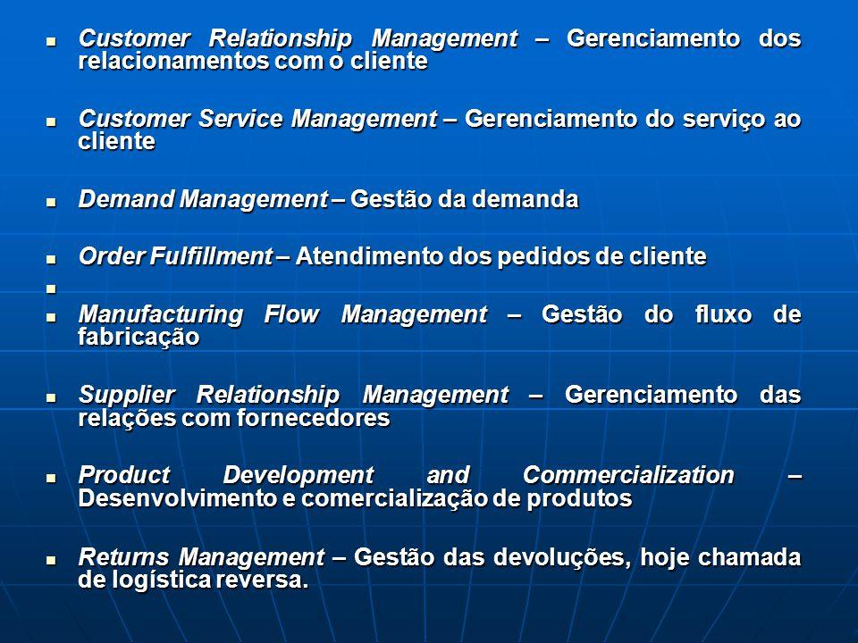 Customer Relationship Management – Gerenciamento dos relacionamentos com o cliente Customer Relationship Management – Gerenciamento dos relacionamento