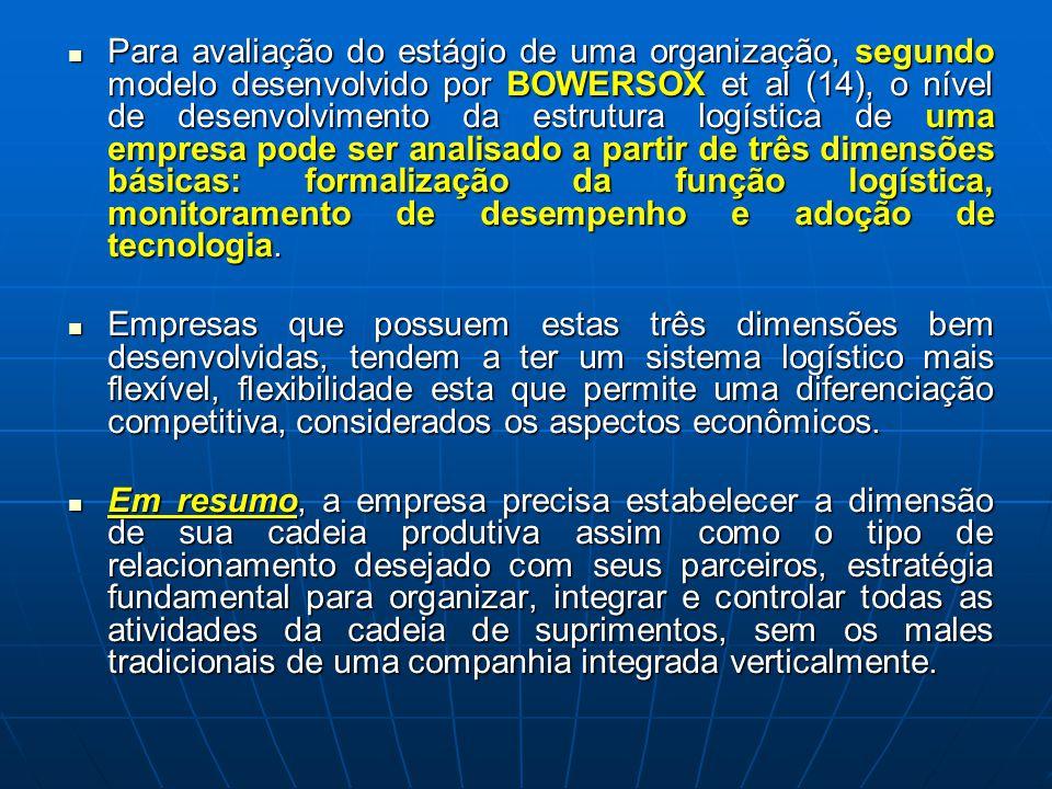 Para avaliação do estágio de uma organização, segundo modelo desenvolvido por BOWERSOX et al (14), o nível de desenvolvimento da estrutura logística d