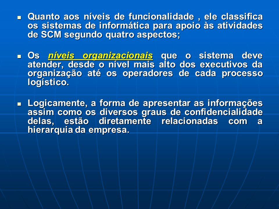 Quanto aos níveis de funcionalidade, ele classifica os sistemas de informática para apoio às atividades de SCM segundo quatro aspectos; Quanto aos nív