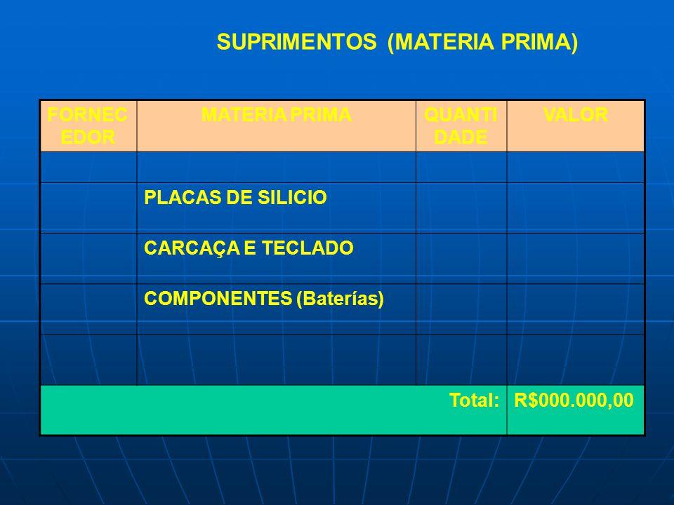 FORNEC EDOR MATERIA PRIMAQUANTI DADE VALOR PLACAS DE SILICIO CARCAÇA E TECLADO COMPONENTES (Baterías) Total:R$000.000,00 SUPRIMENTOS (MATERIA PRIMA)