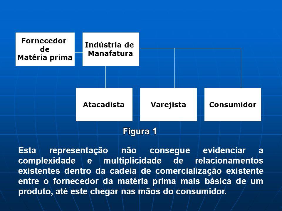 Fornecedor de Matéria prima Indústria de Manafatura AtacadistaVarejistaConsumidor Esta representação não consegue evidenciar a complexidade e multipli