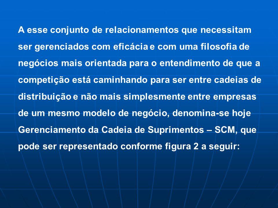 Fábrica FornecedorCliente Compra Vendas Fluxo de materiais Fluxo Financeiro Consumidor Fornecedor