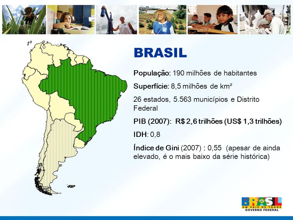 BRASIL População: 190 milhões de habitantes Superfície: 8,5 milhões de km² 26 estados, 5.563 municípios e Distrito Federal PIB (2007): R$ 2,6 trilhões