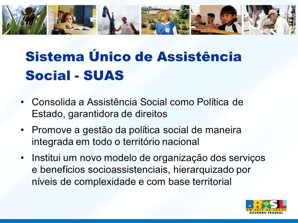 Sistema Único de Assistência Social - SUAS Consolida a Assistência Social como Política de Estado, garantidora de direitos Promove a gestão da polític
