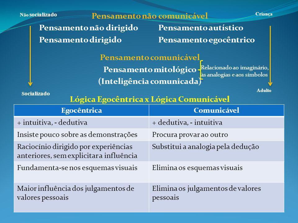 Pensamento não comunicável Pensamento não dirigidoPensamento autístico Pensamento dirigidoPensamento egocêntrico Pensamento comunicável Pensamento mitológico (Inteligência comunicada) Lógica Egocêntrica x Lógica Comunicável EgocêntricaComunicável + intuitiva, - dedutiva+ dedutiva, - intuitiva Insiste pouco sobre as demonstraçõesProcura provar ao outro Raciocínio dirigido por experiências anteriores, sem explicitar a influência Substitui a analogia pela dedução Fundamenta-se nos esquemas visuaisElimina os esquemas visuais Maior influência dos julgamentos de valores pessoais Elimina os julgamentos de valores pessoais Não socializado S ocializado Criança Adulto Relacionado ao imaginário, às analogias e aos símbolos