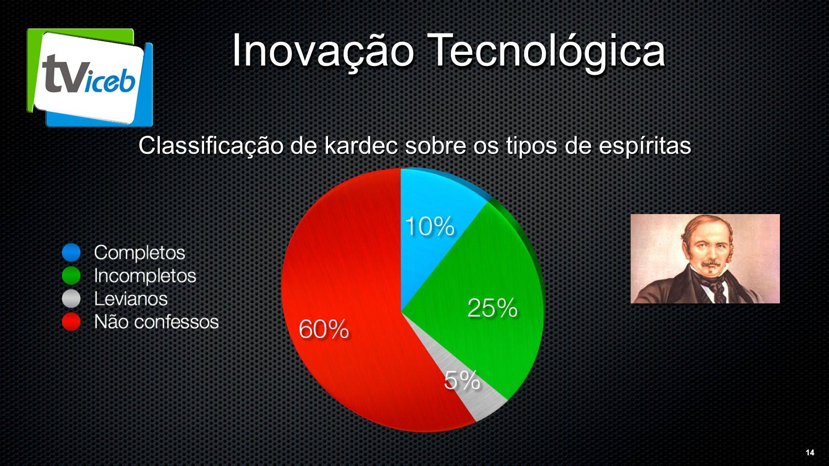 14 Inovação Tecnológica Classificação de kardec sobre os tipos de espíritas