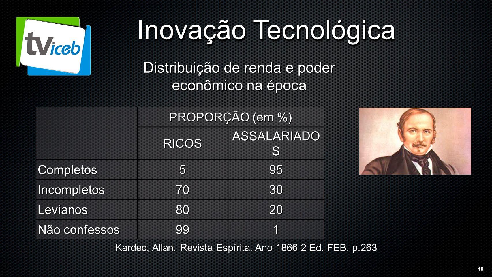 15 Inovação Tecnológica PROPORÇÃO (em %) RICOS ASSALARIADO S Completos595 Incompletos7030 Levianos8020 Não confessos 991 Kardec, Allan.